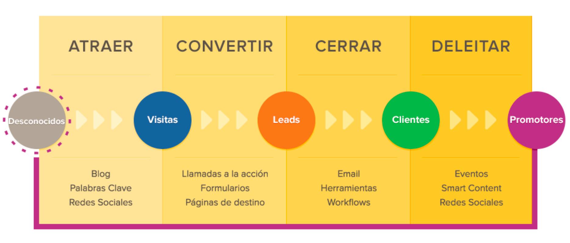 Inbound Marketing - Atraer - Convertir - Cerrar- Deleitar