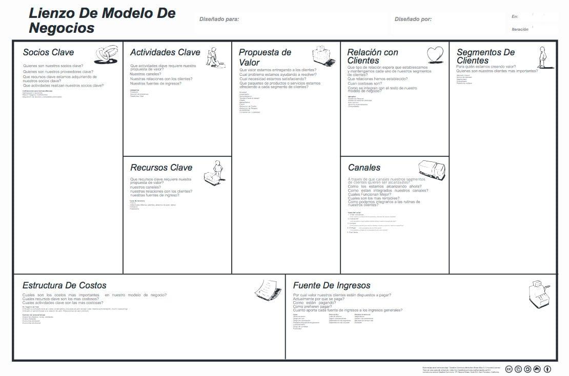 Plantilla de Lienzo de Modelo de Negocio para rellenar con tu proyecto