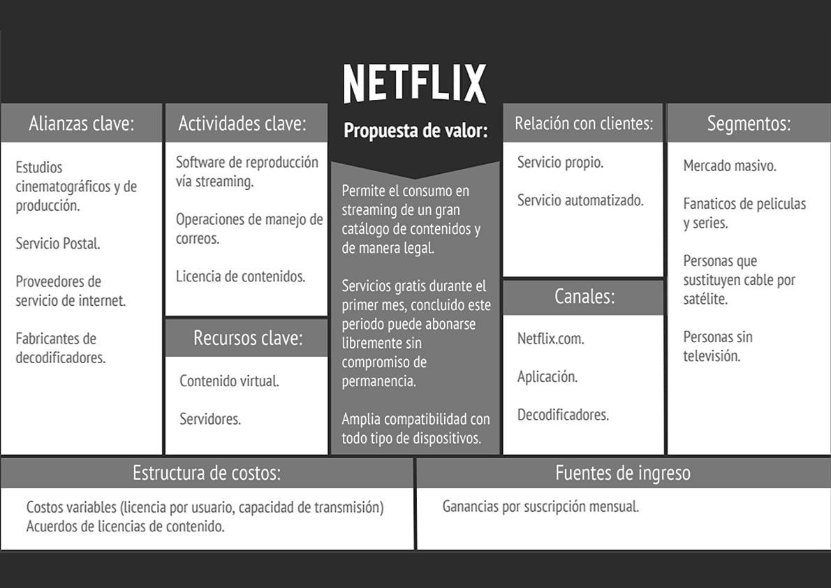 Ejemplo de Modelo Canvas de Netflix